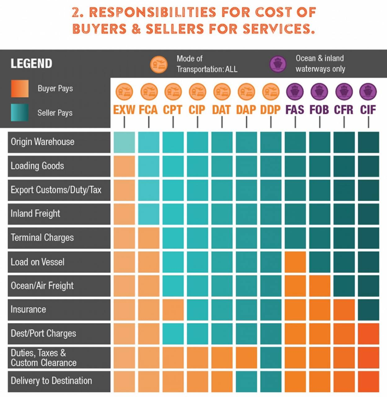 International commerce terms - responsibilities for the cost of buyers and sellers for services infographic