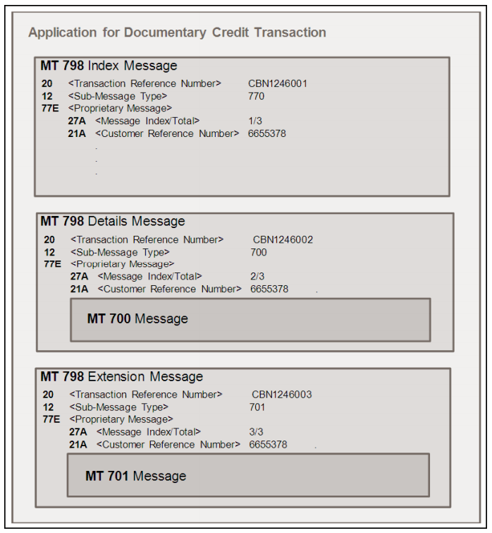 Application for Documentary Credit Transaction
