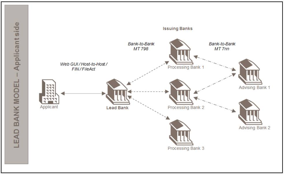 MT 798 Lead Bank Model Applicant Side