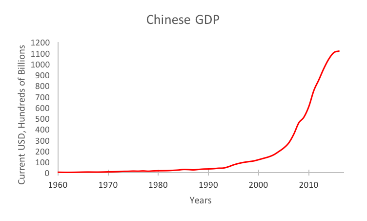 Chinese GDP