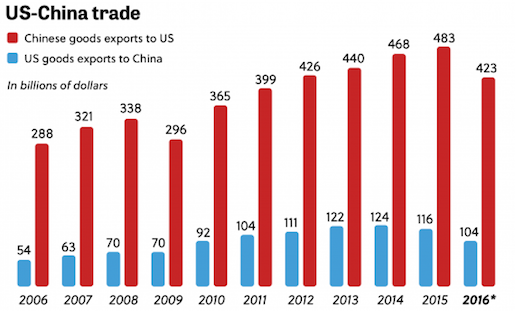 US China exports and imports