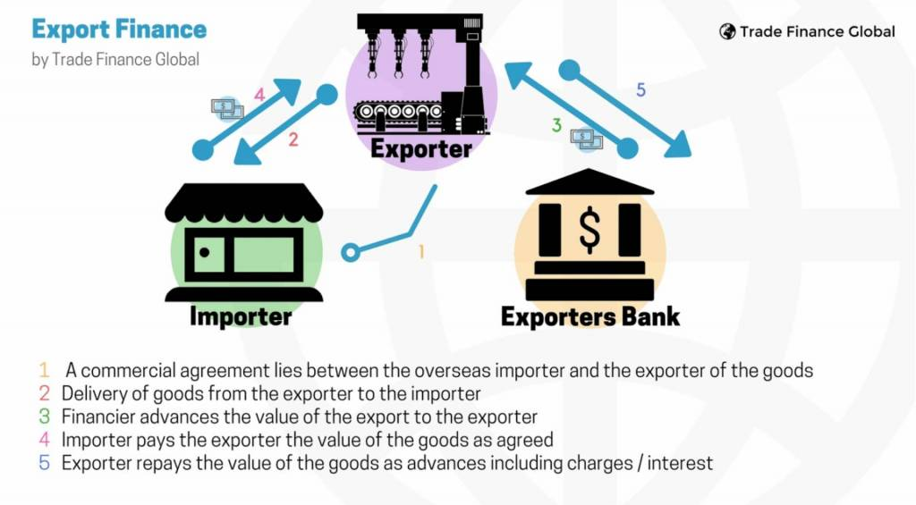 Export Finance The 2018 Ultimate Guide For Exporters Tfg