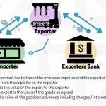 Export Finance | The 2018 Ultimate Guide to Export Finance | TFG