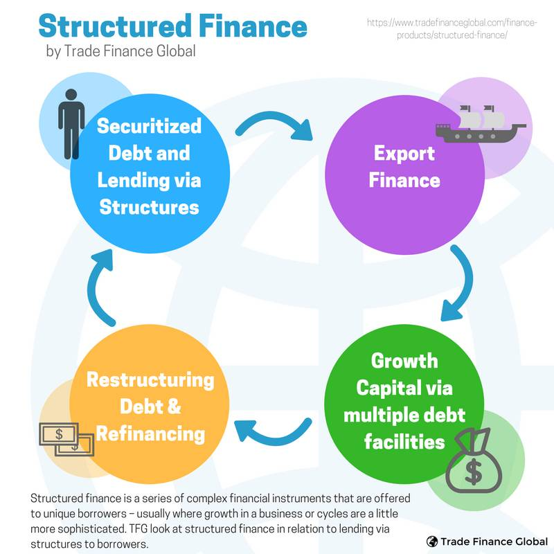 Structured Finance: What is Structured Finance? | TFG 2018 Guide