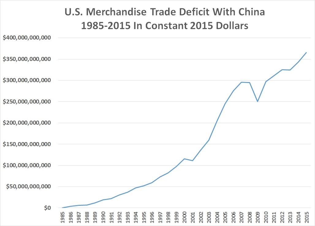 US China trade graph