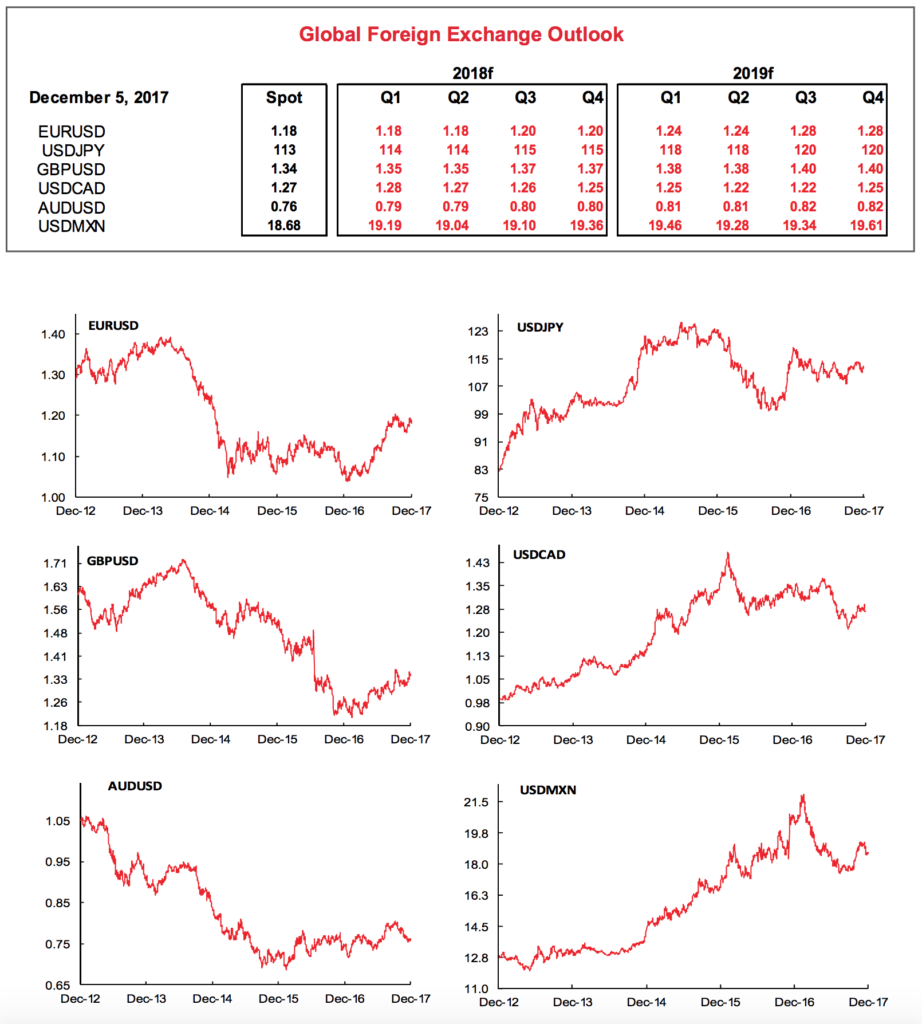 Scotia Bank FX Trading Predictions for 2018