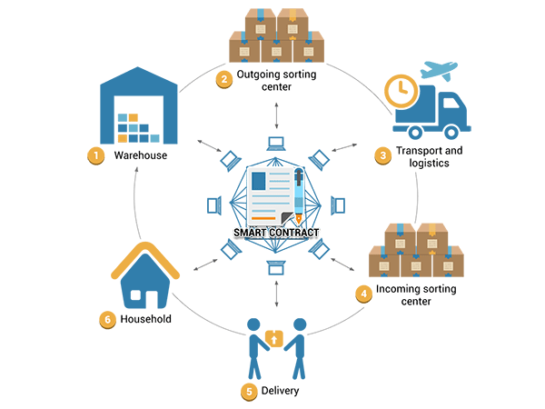 Smart properties examples in cryptocurrency