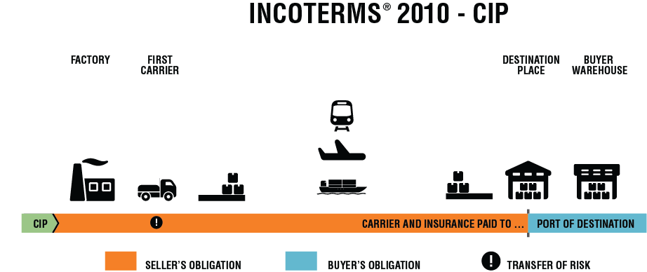 CIP Incoterm® - Carriage & Insurance Paid To (Definition