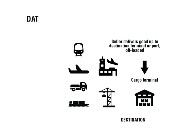 DAT Incoterm® - Delivery at Terminal (Definition) | TFG 2019