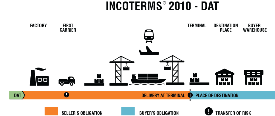 Dat Incoterm Delivery At Terminal Definition Tfg 2020