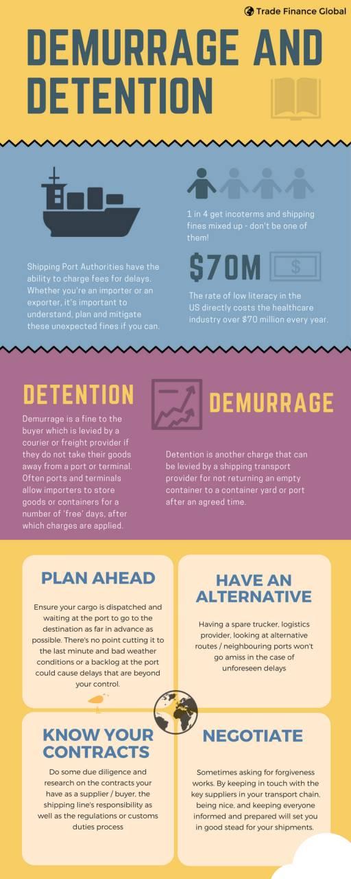 Download Our Infographic U2013 Demurrage Versus Detention: