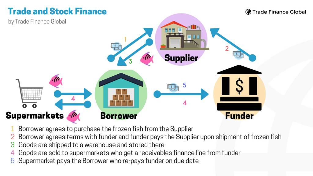trade finance process flow