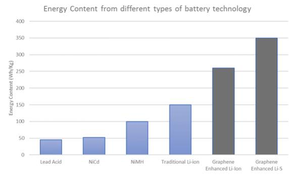 energy content from different types of battery technology