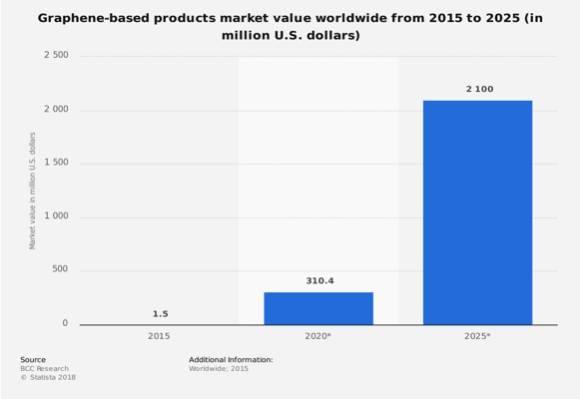 graphene based products market value worldwide