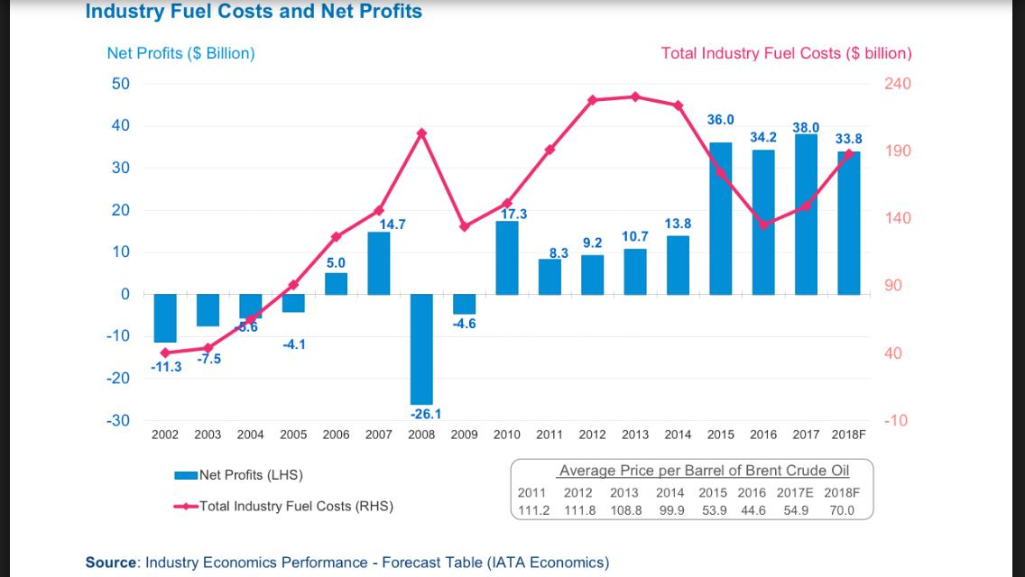 Oil Prices and the Airline Industry