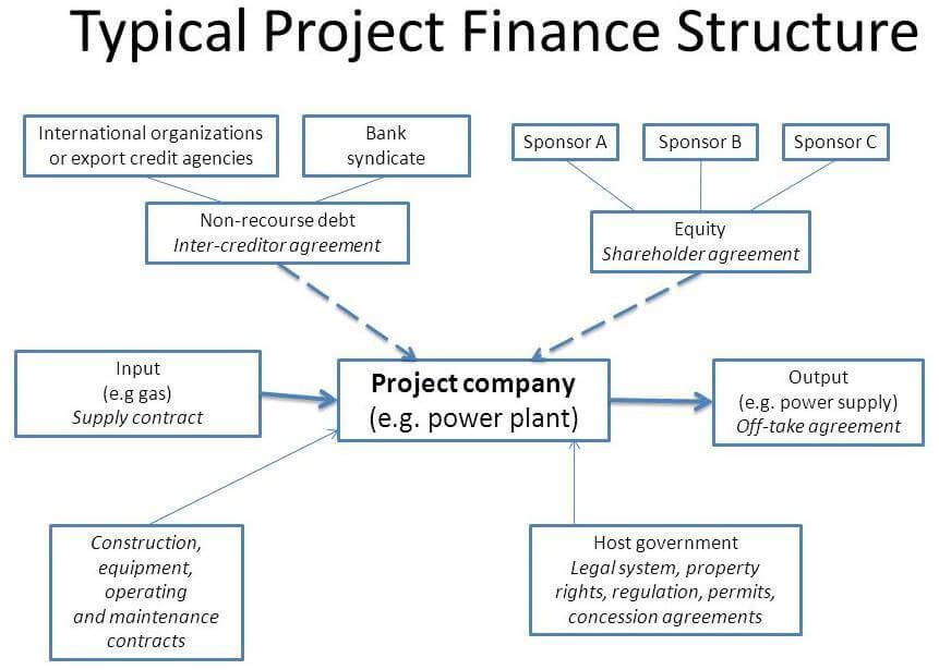 Project Finance 2018 Trade Finance Global Export Finance Hub