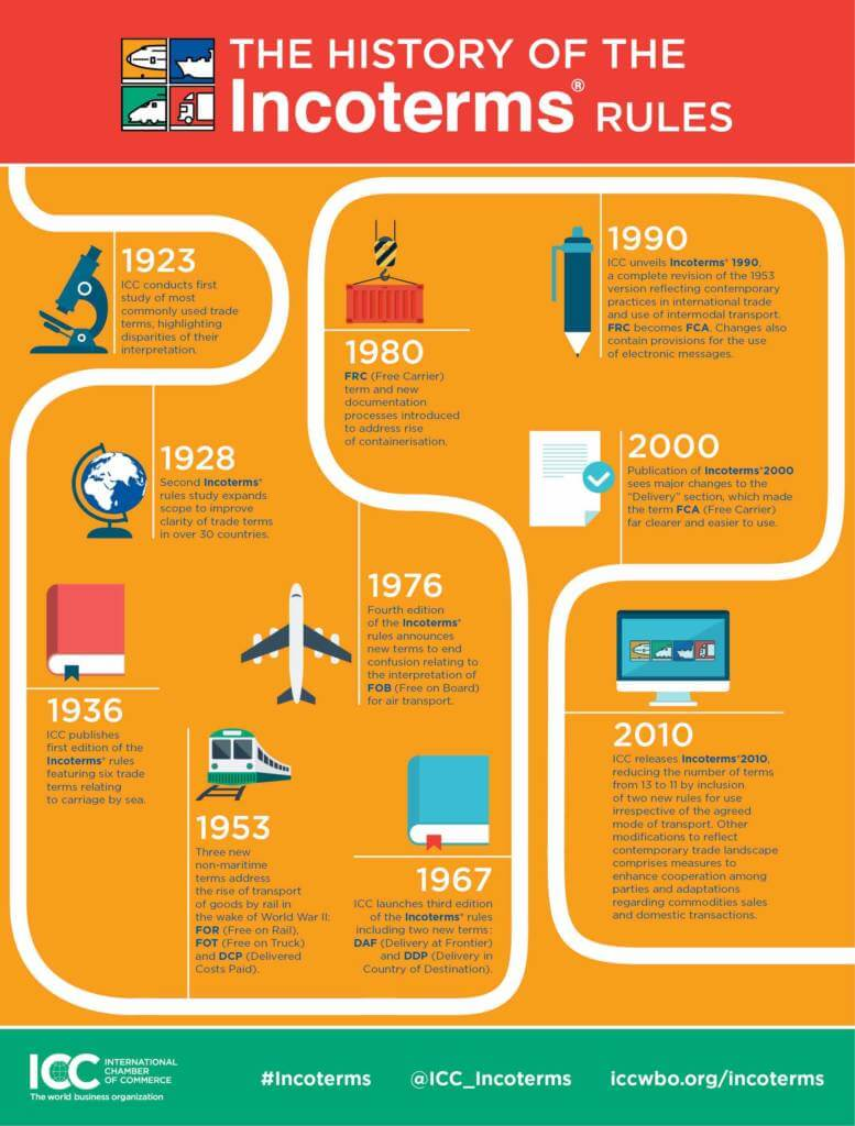 History of Incoterms - Timeline and Infographic by the International Chambers of Commerce