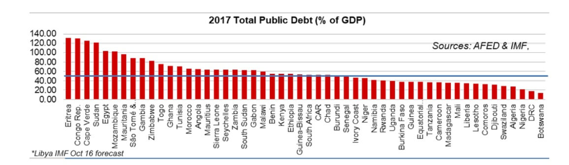 2017 Total Public Debt (% of GDP)