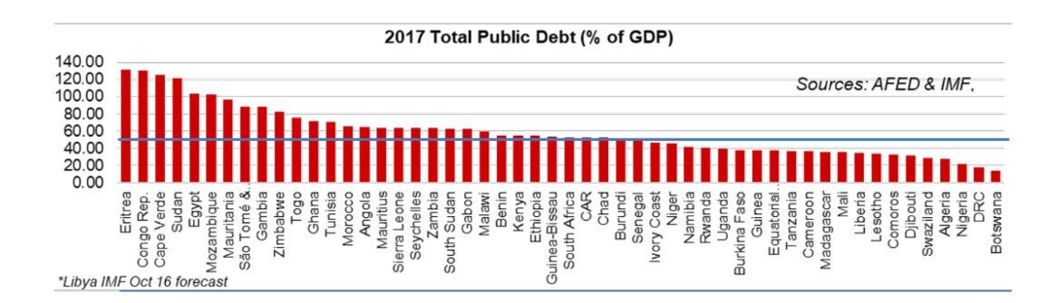 2017 Total Public Debt (% of GDP)