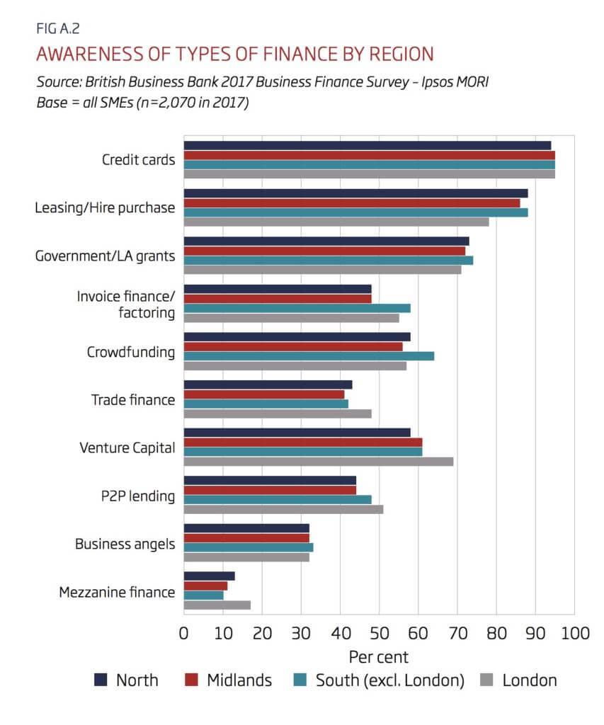 Awareness of Finance Type by Region