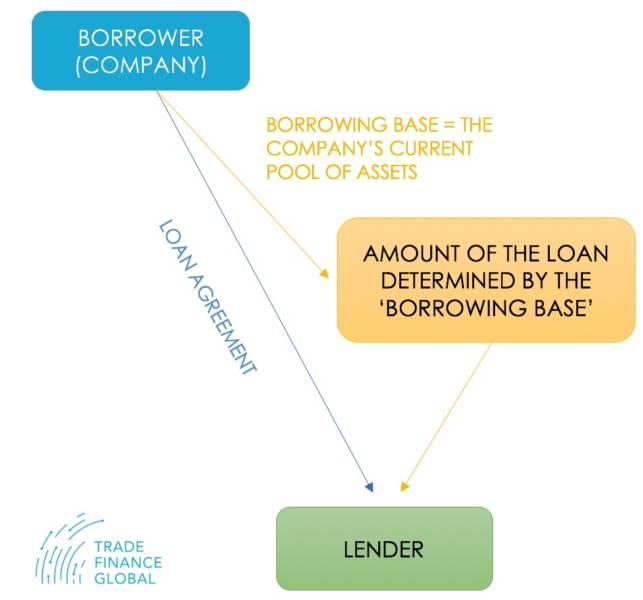 Borrowing Base Facilities