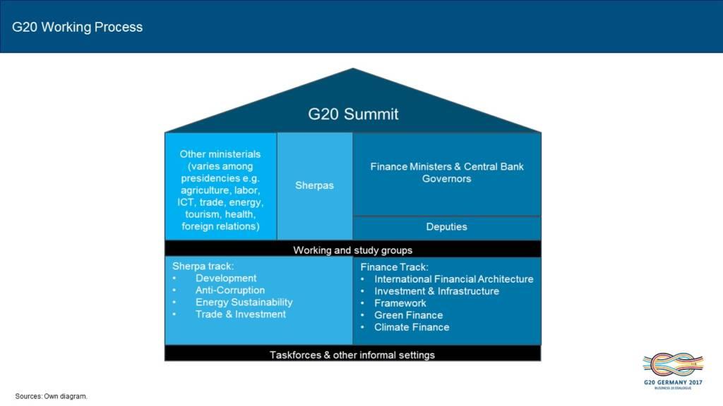 about-g20-process