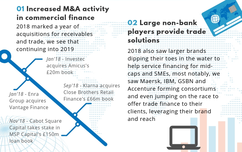Increased M&A activity and large non bank players infographic