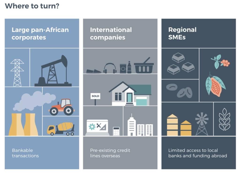 African Trade Finance: Mind the technology gap
