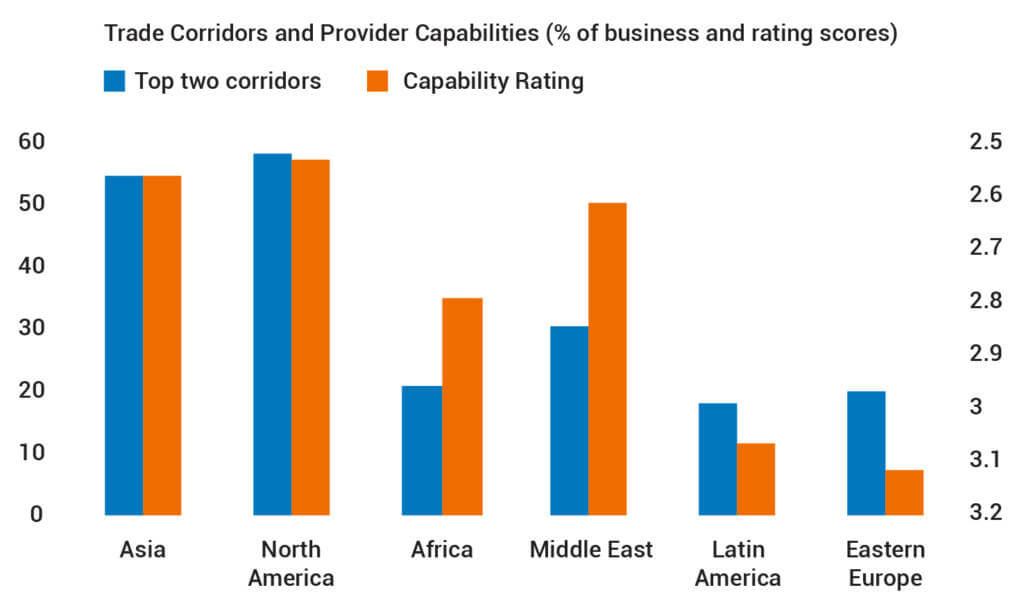 Trade Corridors and Provider Capabilities (% of business and rating scores)