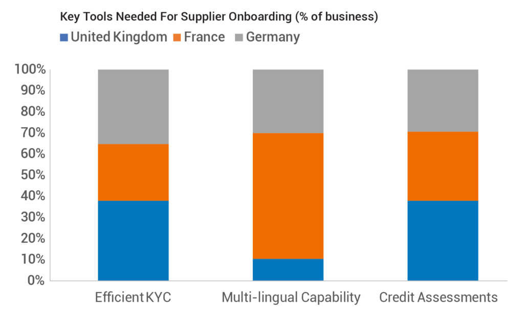 Key Tools Needed For Supplier Onboarding (% of business)