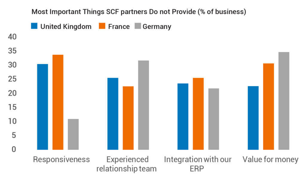 Most Important Things SCF partners Do not Provide (% of business)