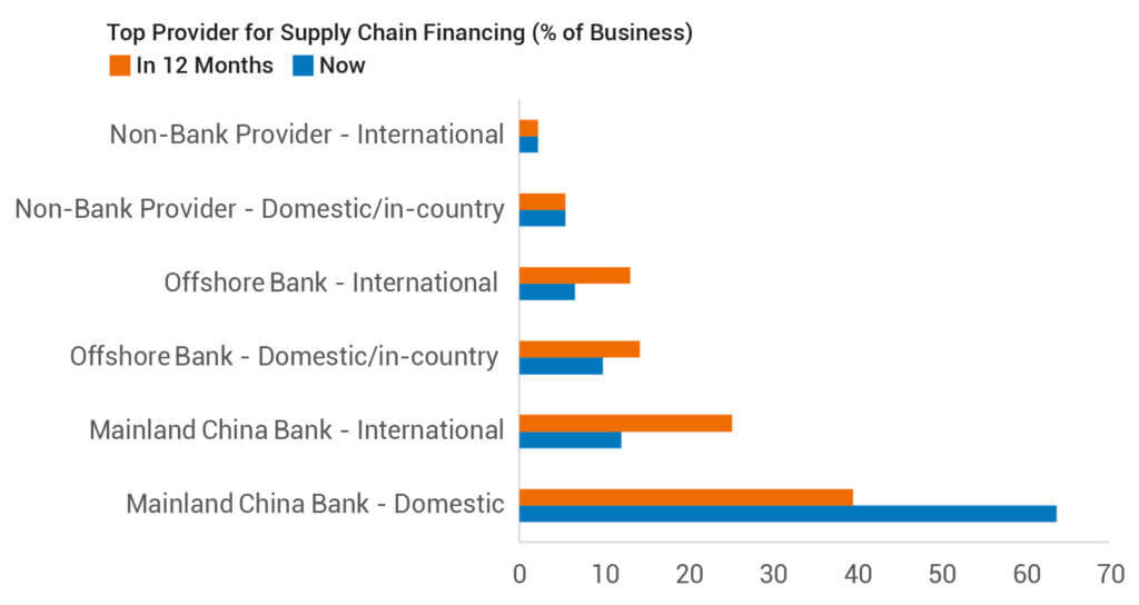 Top Provider for Supply Chain Financing (% of Business)
