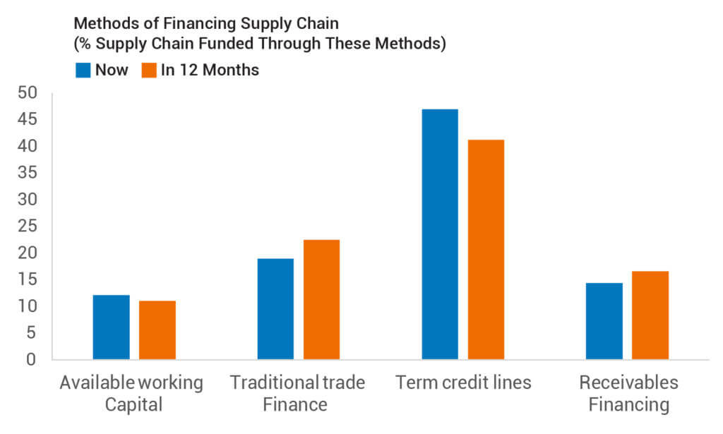 Methods of Financing Supply Chain