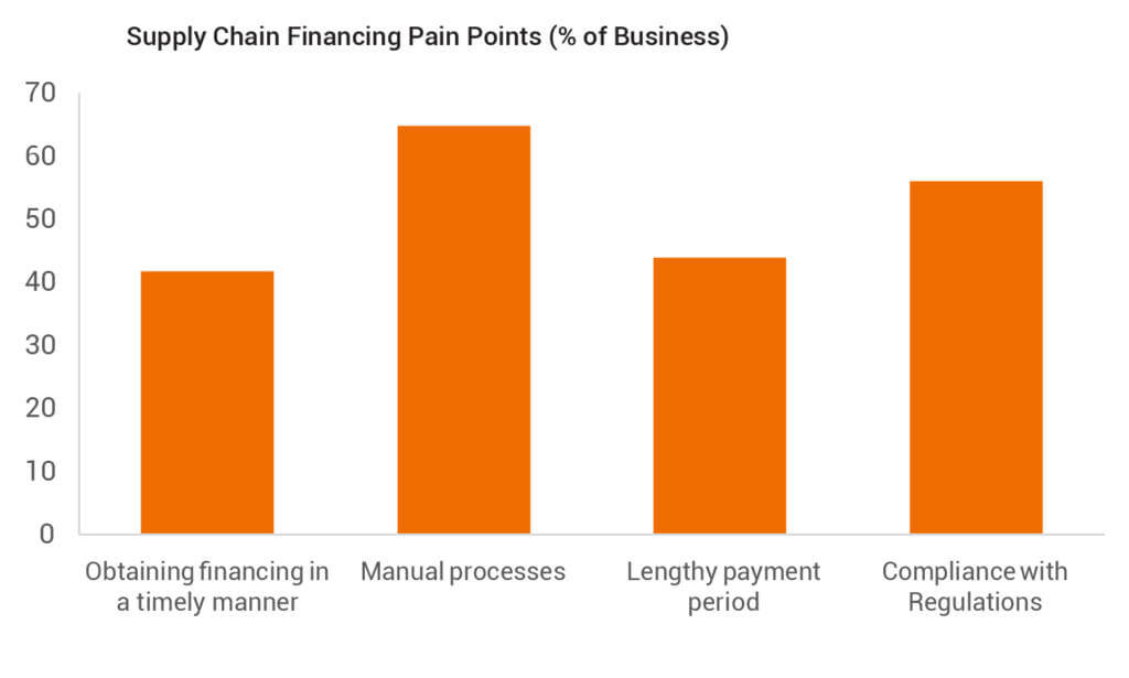 Supply Chain Financing Pain Points (% of Business)