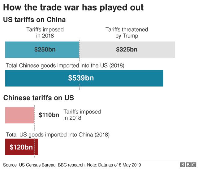 US-China Trade Tariffs