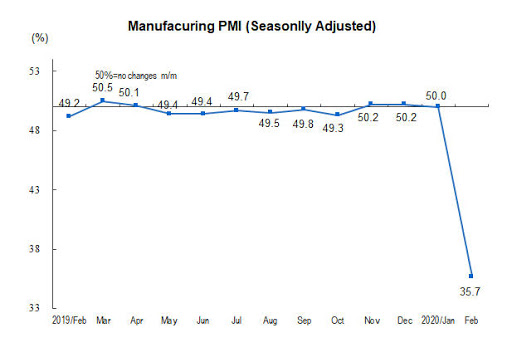 China Manufacturing Purchasing Manager's Index (PMI)
