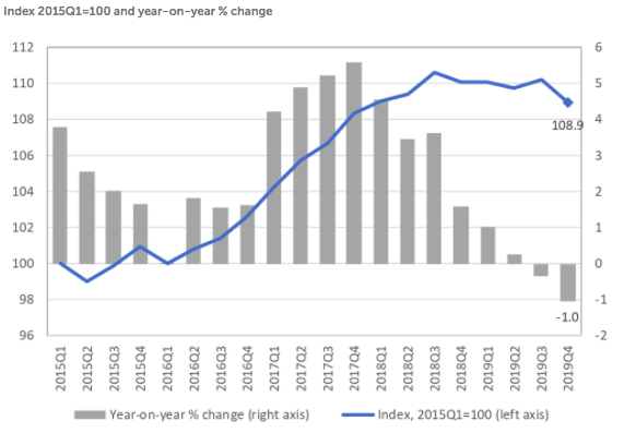 Global merchandise trade volumes, YOY % change, WTO