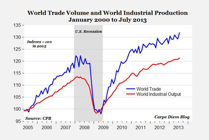 World Trade Volume and World Industrial Production (January 2000 to July 2013)