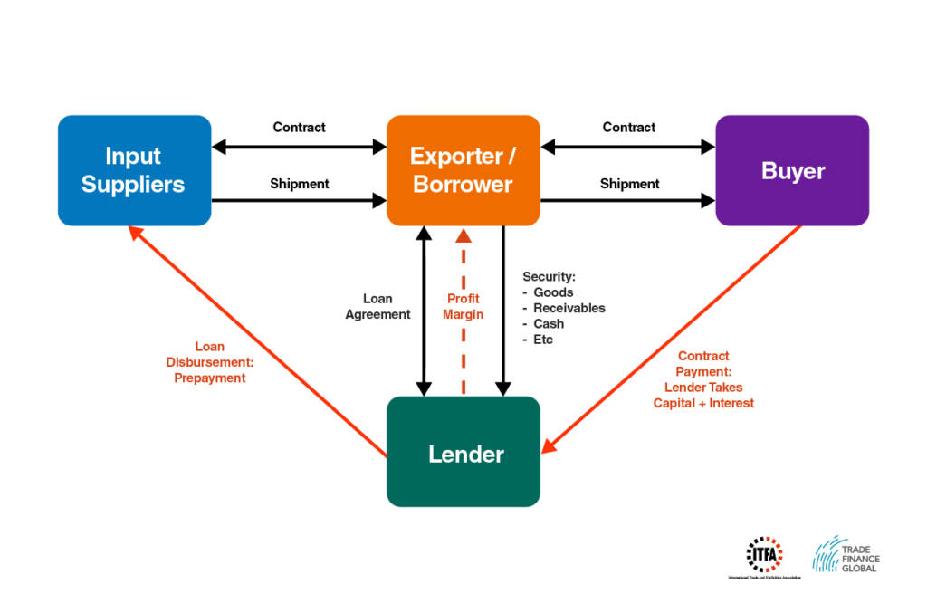 pre shipment finance diagram