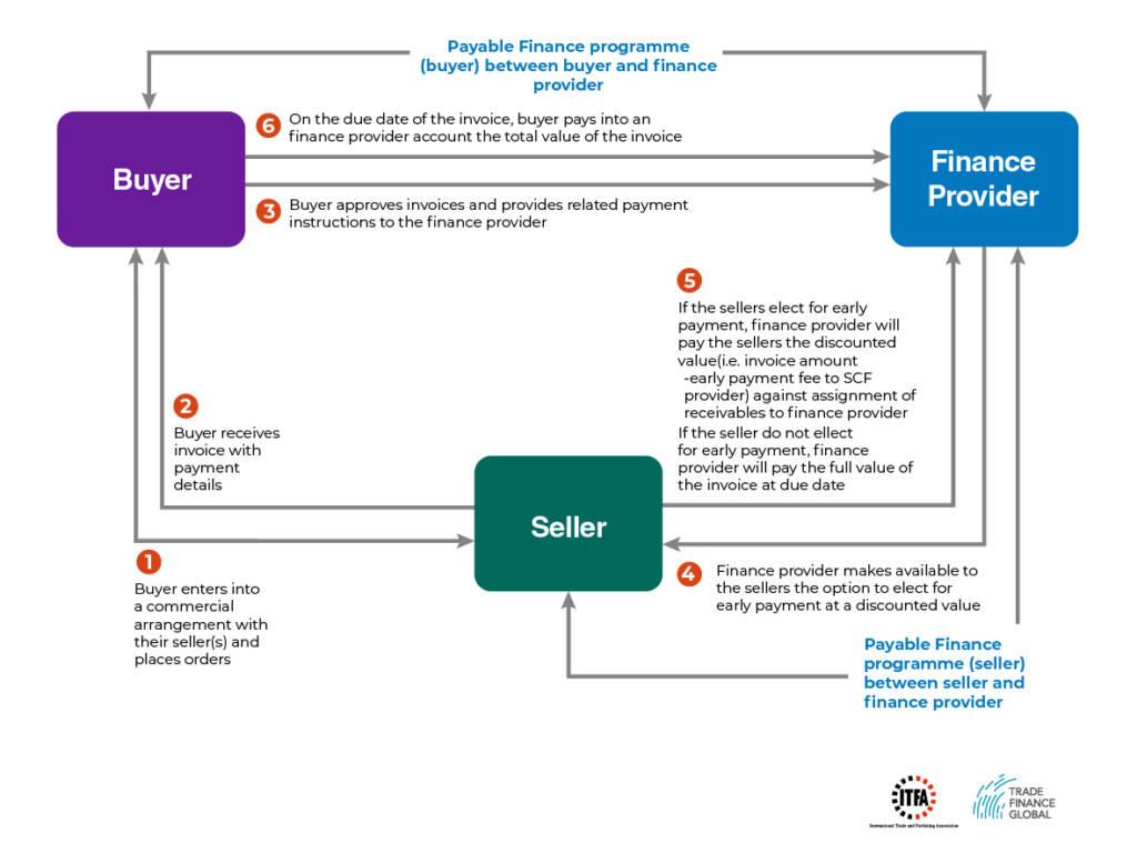 Diagram - Supply Chain Finance