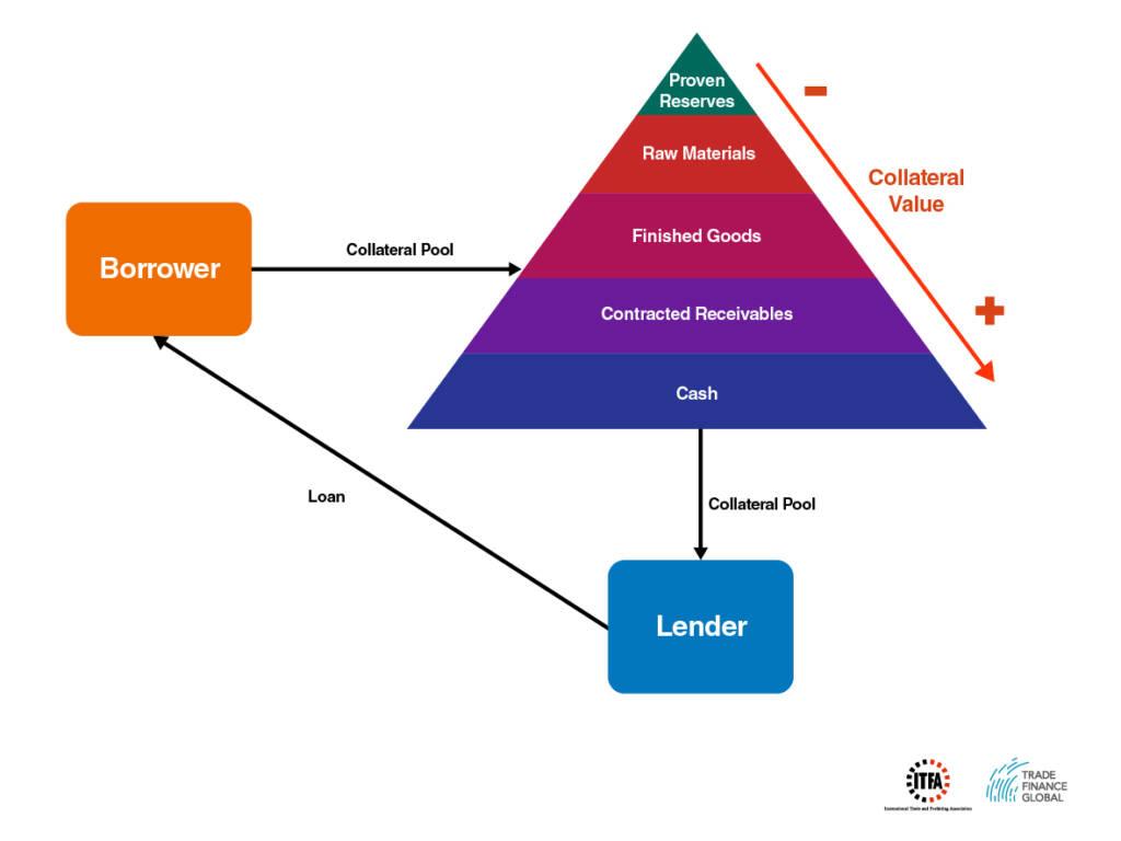 Borrowing Base Diagram