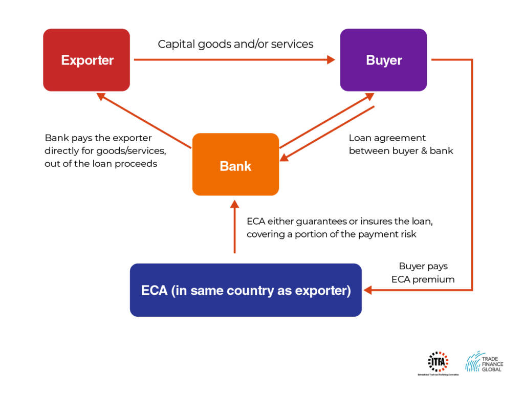 ECA Finance Diagram