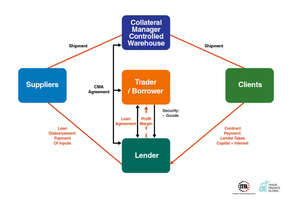 Inventory Stock and Warehouse Finance - Diagram