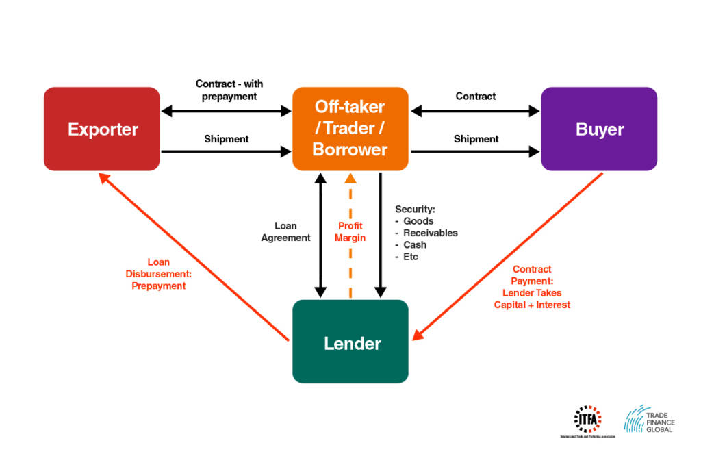 Pre-payment Finance Diagram