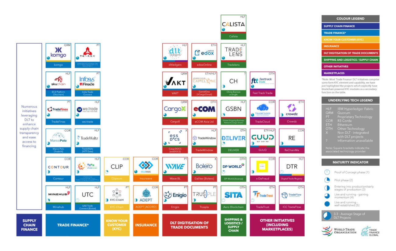 Periodic-Table dlt in trade 2020