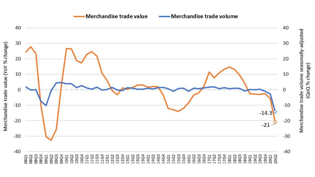 wto merchandize trade value